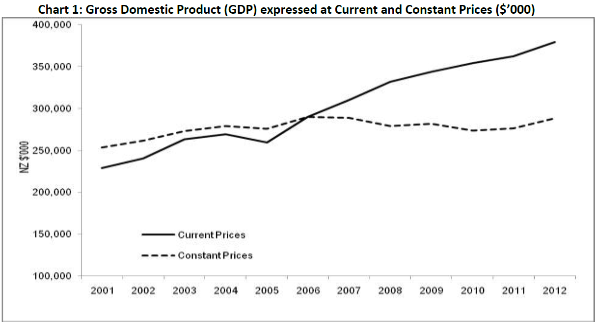 2013 GDP at current and constant prices