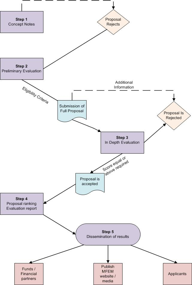 grant evaluation procedure flowchart